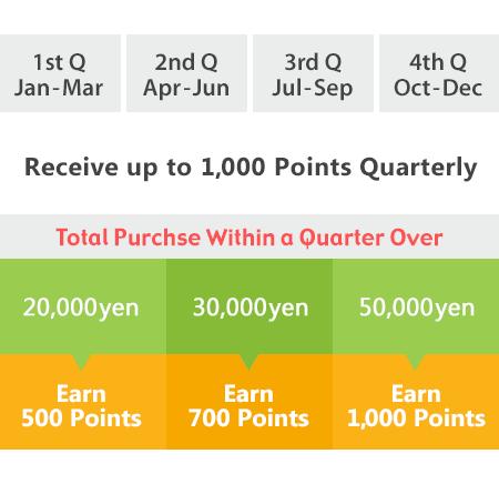quarter points